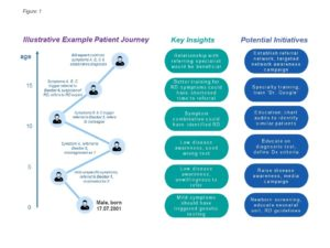 Patient Journey in Rare Diseases (Illustrative)