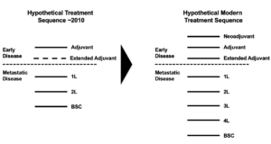 Hypothetical Oncology Treatment Sequences