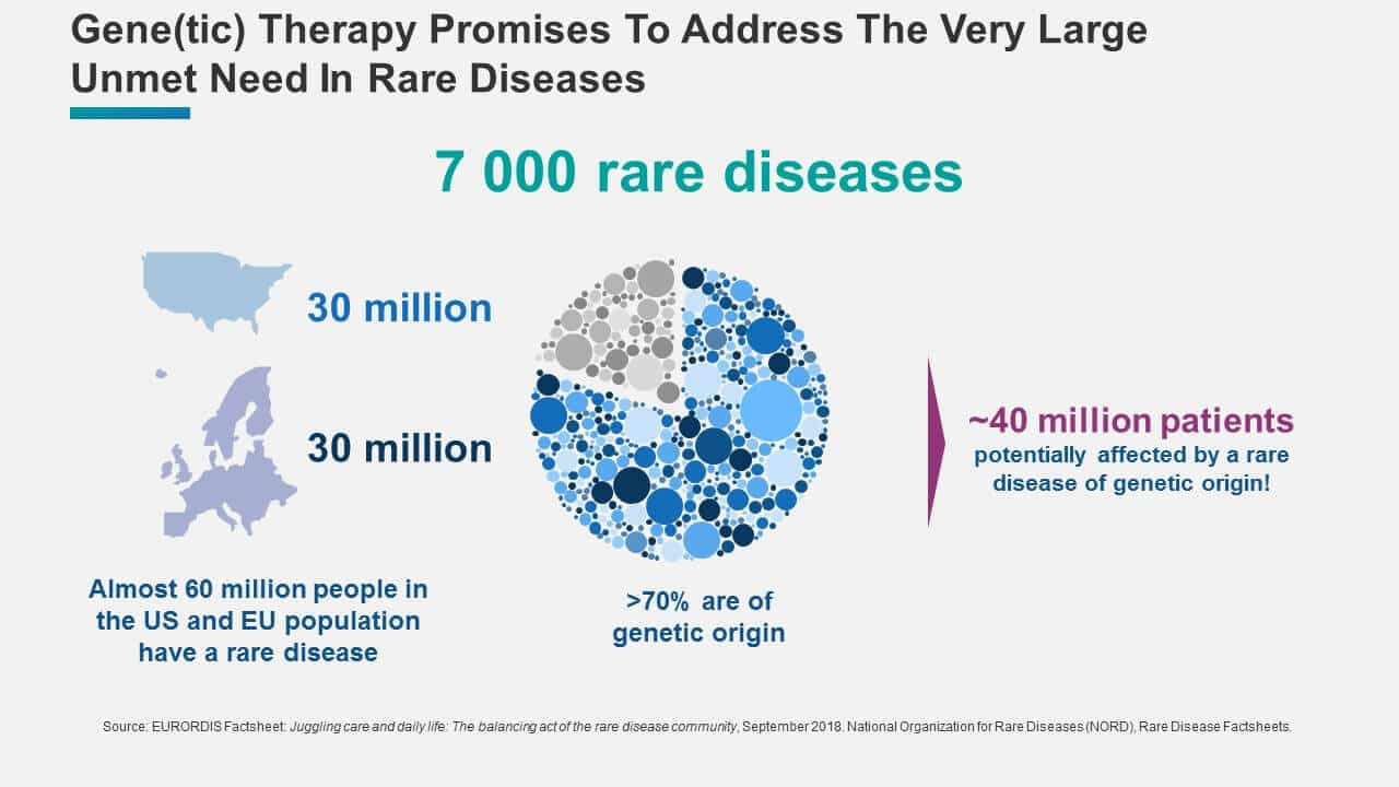 Large unmet need in rare diseases - Blue Matter Consulting