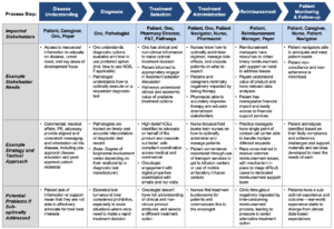 Oncology Product Differentiation on the Basis of Stakeholder Experience