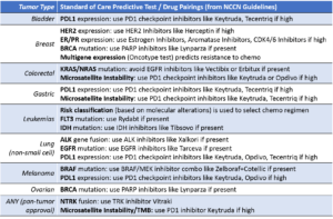 standard of care predictive test and drug pairings