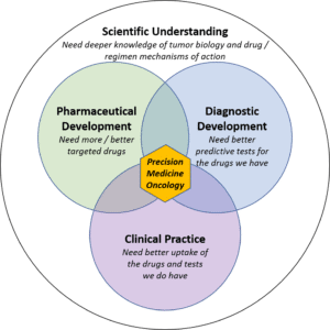 PM3 Sci Understanding - Blue Matter Consulting