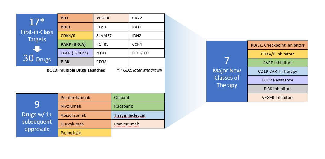 Onc 2 in 1 tables - Blue Matter Consulting