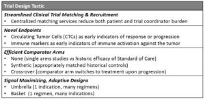 Components of smart clinical trial design in oncology