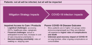 direct and indirect impacts of COVID-19 on patients