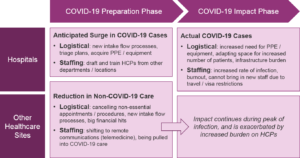 impacts of COVID-19 coronavirus on healthcare sites and providers