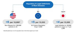 How Key Authorities Define Rare/Orphan Diseases