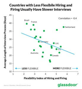 glassdoor chart showing relationship of hiring and firing regulations to the length of the interview process