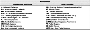 Blue Matter Consulting - Oncology Cell Therapy Abbreviations