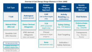 Blue Matter Consulting - Oncology Cell Therapy Design Elements