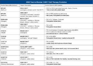 Blue Matter Consulting - CAR-T Cell Therapy Evolution