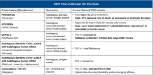 Blue Matter Consulting - Oncology DC Vaccines