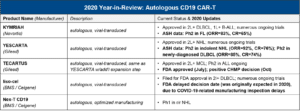 Blue Matter Consulting - Autologous CD19 CAR-T Therapies