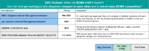 Blue Matter Consulting - BCMA CAR-T Therapies Launch