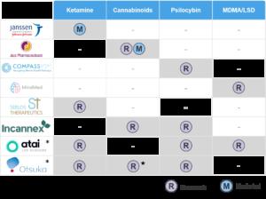 Taboo substances in drug research: ketamine, cannabinoids, psilocybin, MDMA / LSD