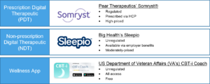 Digital Therapeutics Apps for Chronic Insomnia