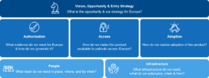 Key questions for pharmaceutical companies entering Europe