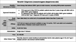 Zolgensma for SMA spinal muscular atrophy