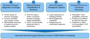 Trends in treatment for spinal muscular atrophy