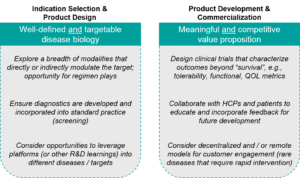 Key Commercial Success Factors in Spinal Muscular Atrophy (SMA) Therapy